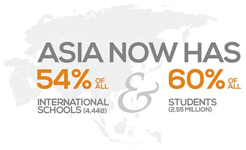 ASIA Now has 54% of all international schools and 60% of all international school students.